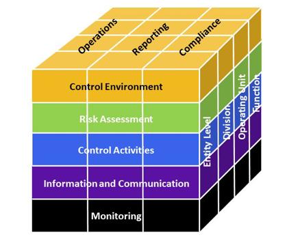 Controles Internos e Compliance