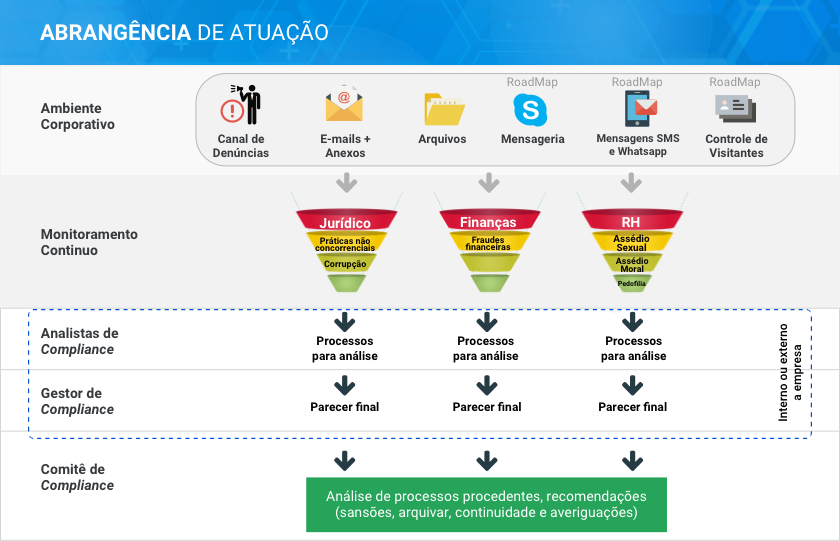 Imagem ilustrativa GetCompliance