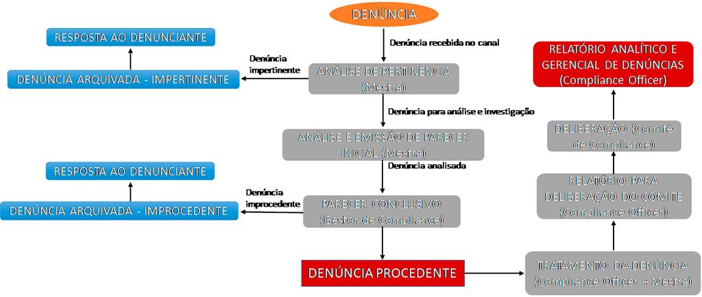 Cronograma Canal de Denúncias Mestra Consultoria